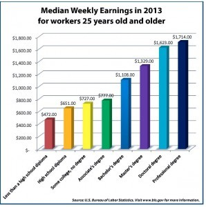 Graph showing average weekly earnings for 25 year olds in 2013