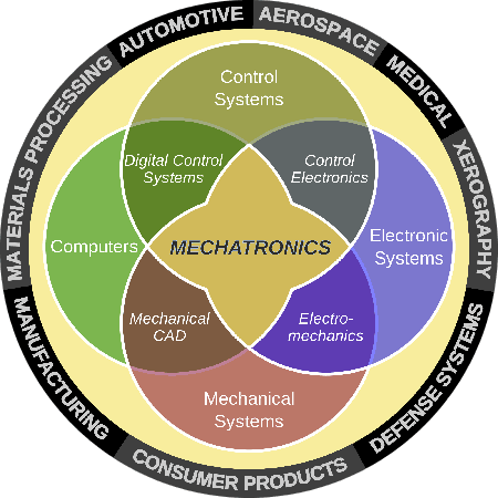 Diagram illustrating the different components of mechatronics and some of the industries that use this technology