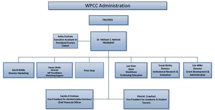 Example page of the organizational chart for Western Piedmont Community College