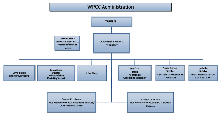 Image of a page illustrating the WPCC Organizational Charts