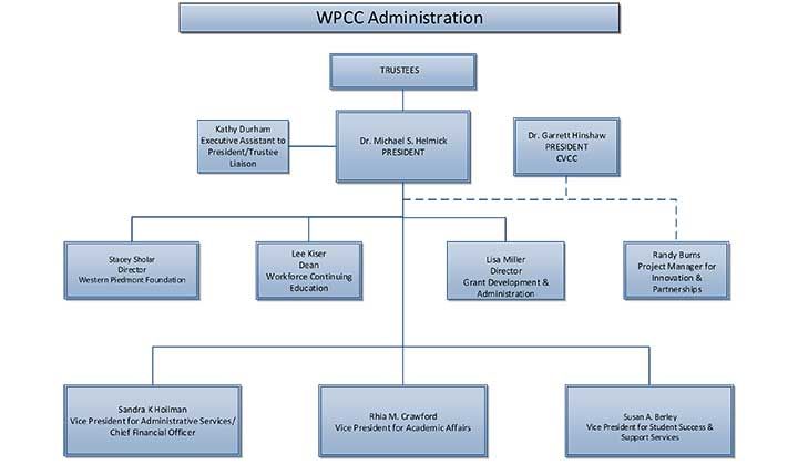 Graphic representing the WPCC Organizsational Chart