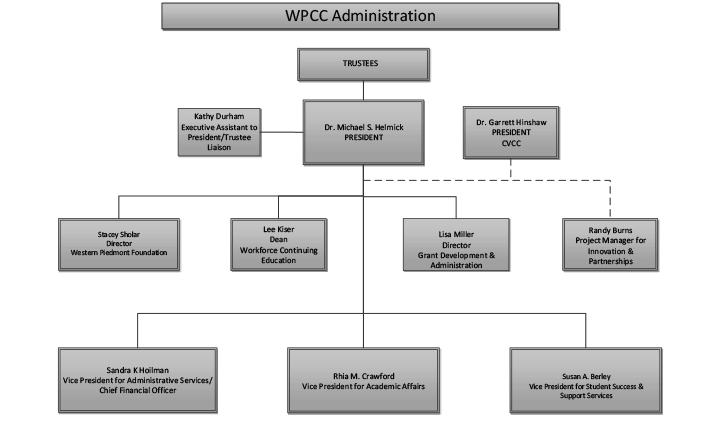 Example page from the organizational charts document