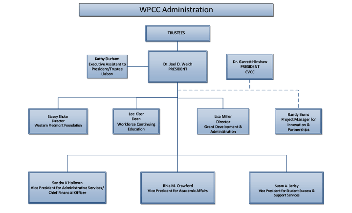 Graphic of a page fro the organizational chart