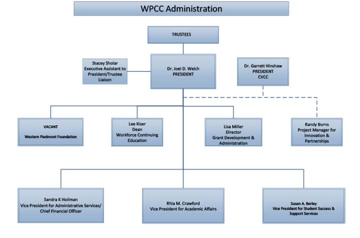 Graphic representing a portion of the WPCC organizational Chart