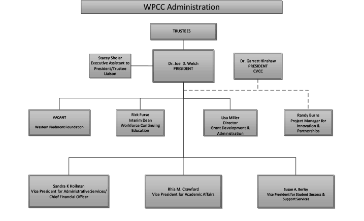 Image representing a page of the WPCC organizational chart